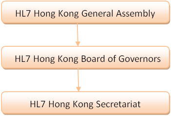 HL7 HK - People and Organization